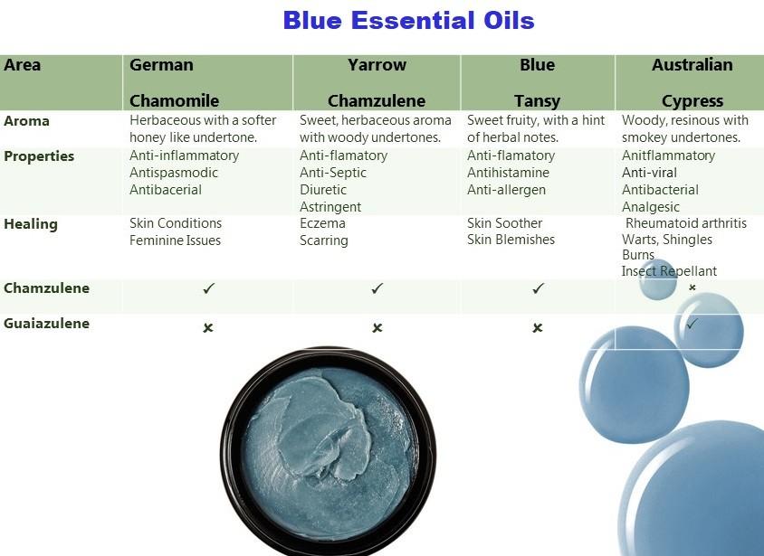 True Blue Essential Oils